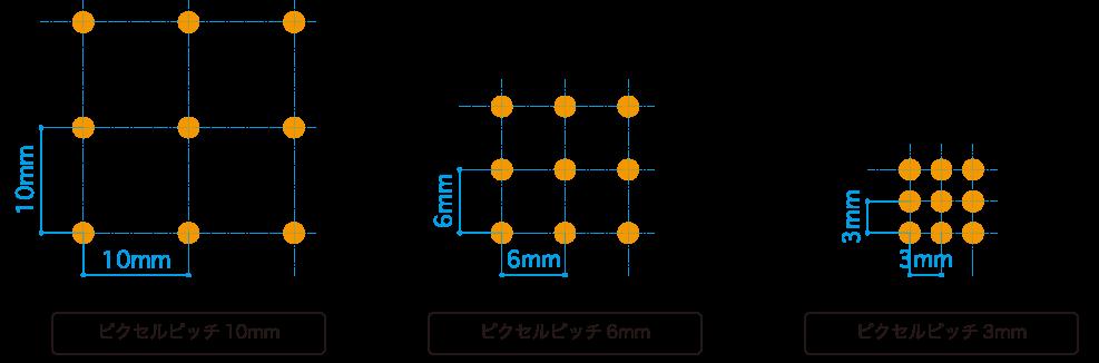 ピクセルピッチイメージ図